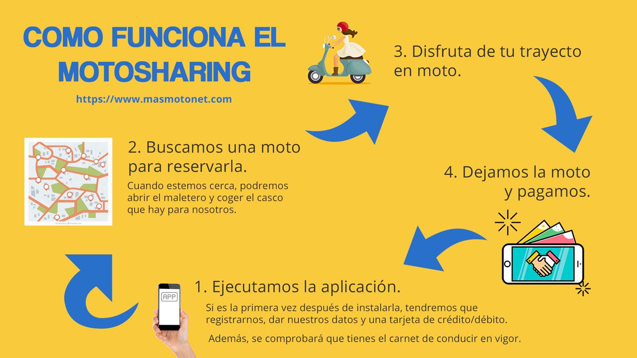 Cómo funciona el motosharing