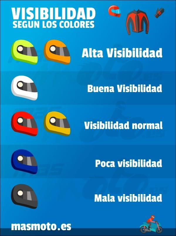 Visibilidad de los colores del casco